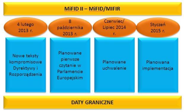 MiFID II daty